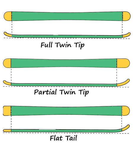 What are Twin Tip Skis